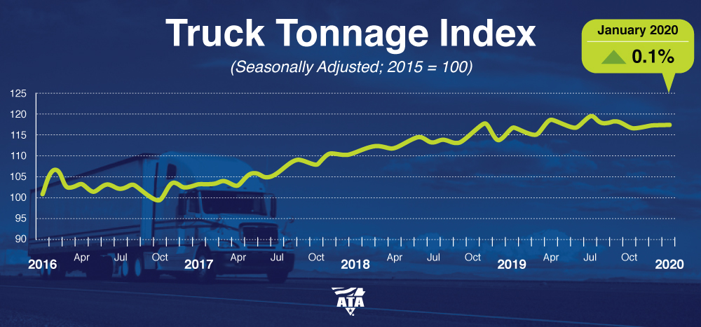 ATA Truck Tonnage Index January 2020