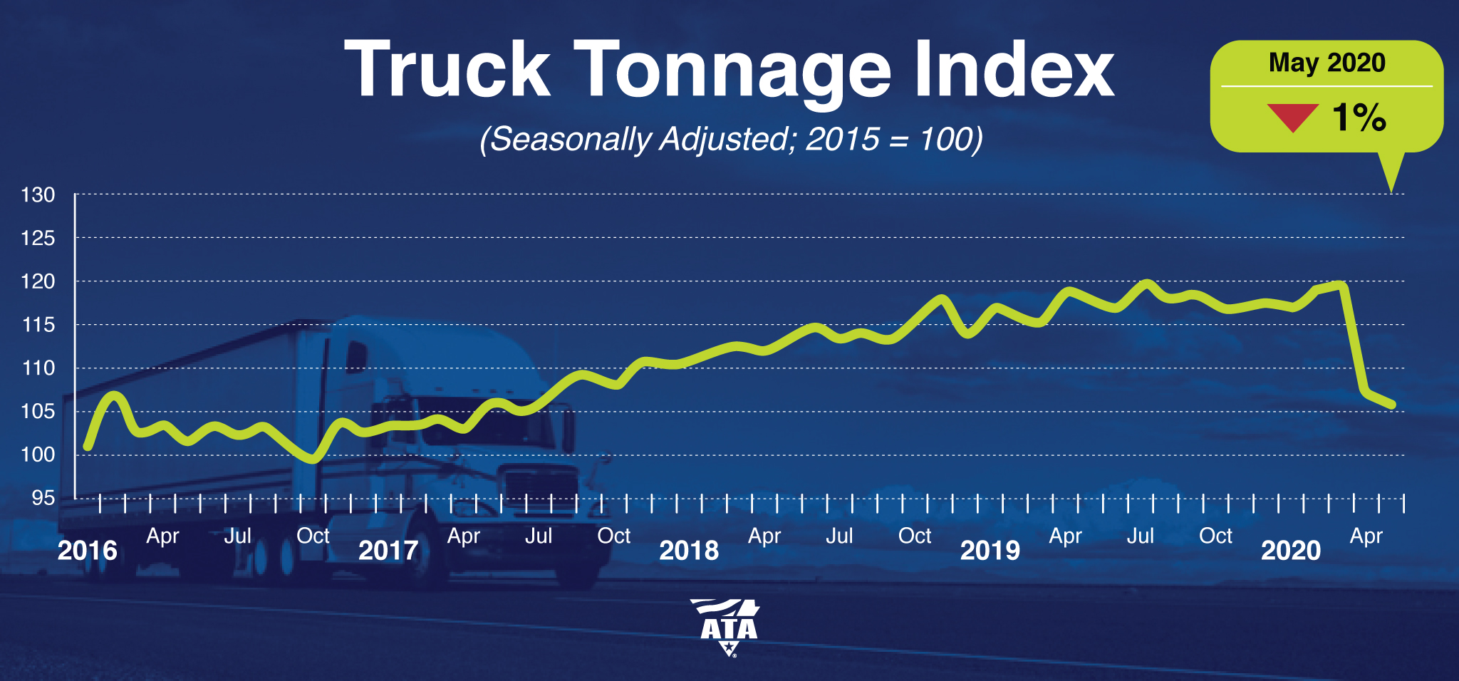 ATA Truck Tonnage May 2020