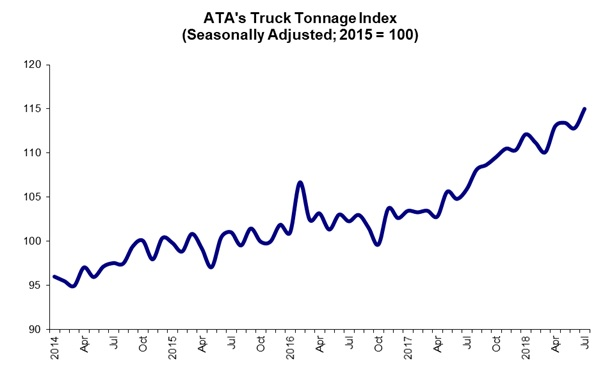 august tonnage